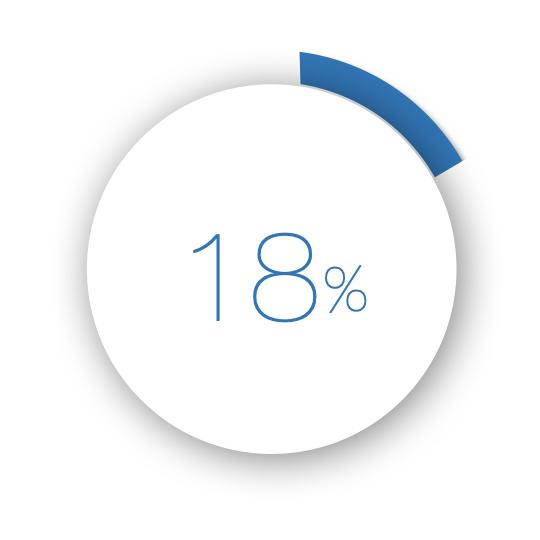 場域結合DOOH讓品牌知名度提昇18%
