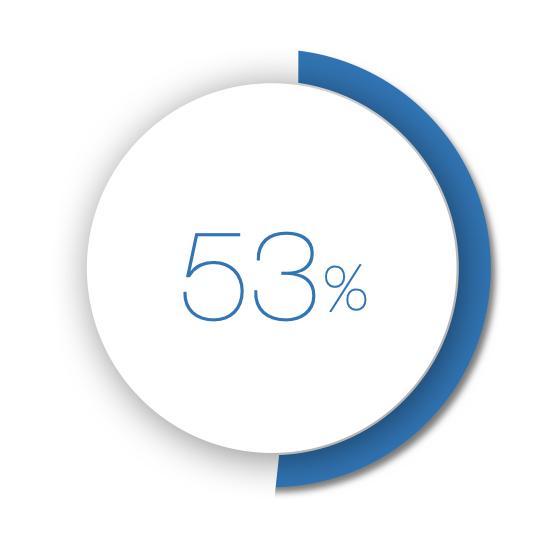 場域結合DOOH讓品牌創意回想度提昇53%