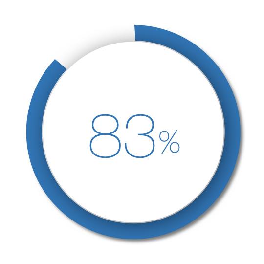 場域結合DOOH讓顧客回覆率提昇83%